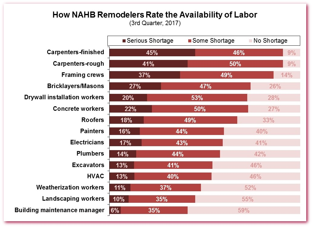 Ninety-one percent of remodelers reported shortages of ...